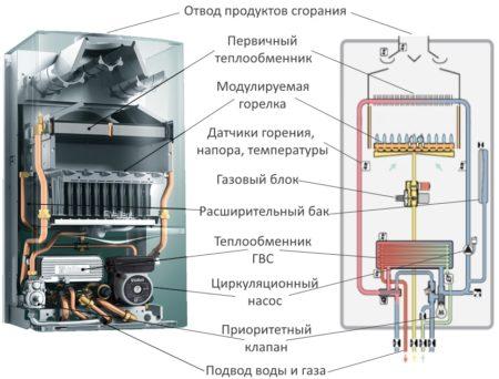 Как устроен газовый котел Vaillant
