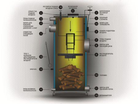 Конструкция нагревателя на дровах