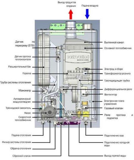 Как устроен энергонезависимый газовый котел