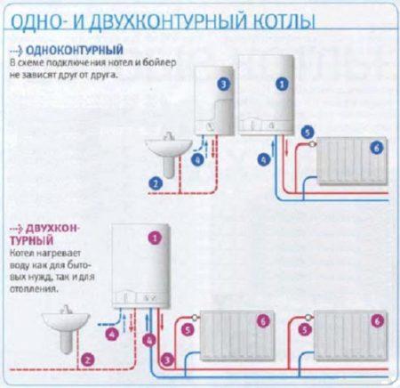 Как подключается двухконтурный котел