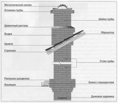 Дымоход, созданный с помощью труб