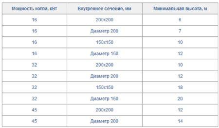 Сводная таблица мощностей, высоты и сечения/диаметра