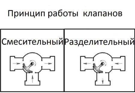 Разделительный и смесительный клапан